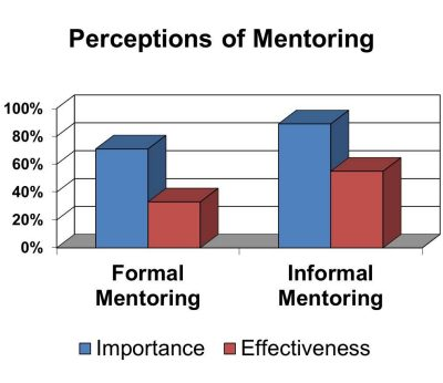 graph of pre-tenure faculty responses to COACHE survey questions on mentoring