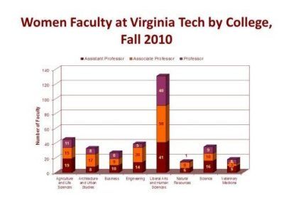 graph of women faculty by college 2010