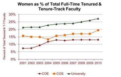 Graph of women as percent of full-time tenured and tenure-track faculty at Virginia Tech.